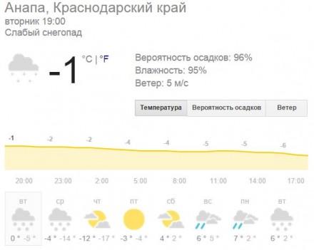 Похолодание в Анапе